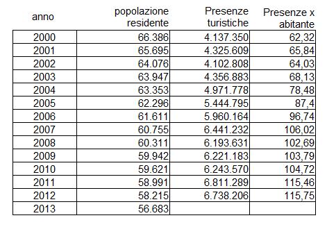 presenze per abitante al 2013
